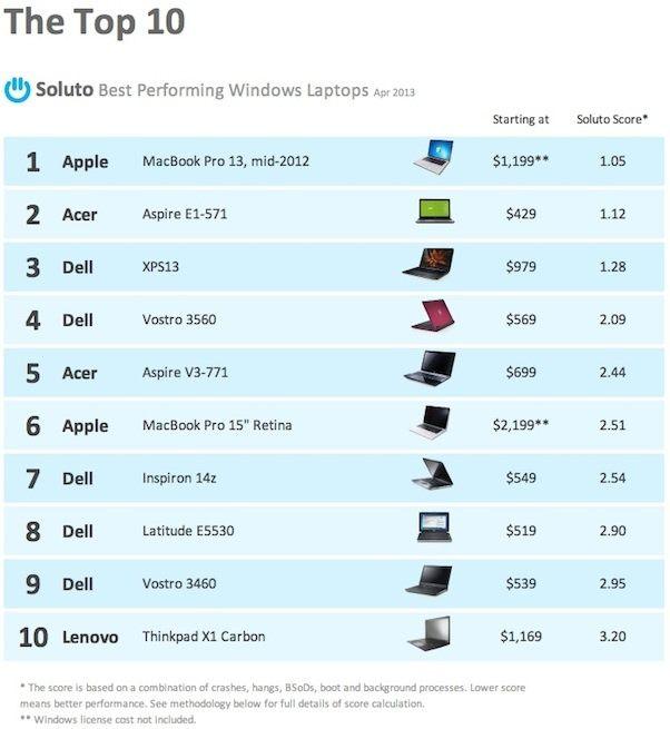 macbook-pro-best_performing-top-ten-small