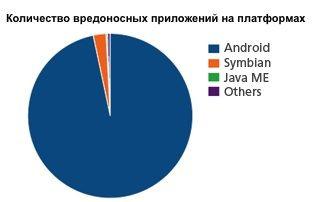 Количество вредоносных приложений на платформах