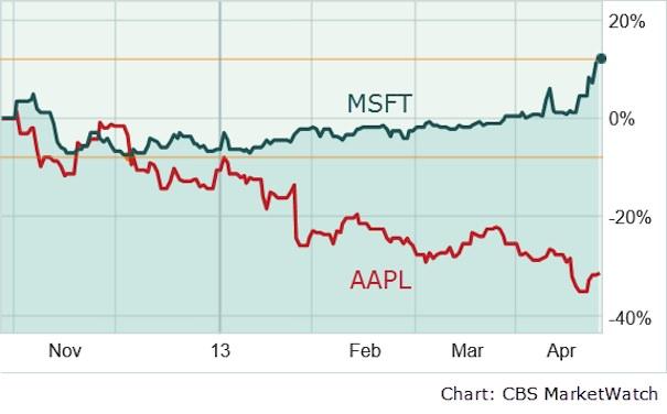 Цена Акций Microsoft и Appe