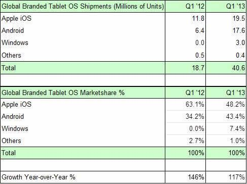tablet-analitics-apple-vs-samsung