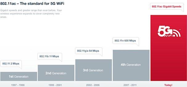 802-11ac-wi-fi_5g
