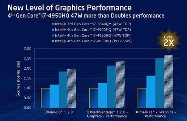 Процессоры iris haswell для macbook