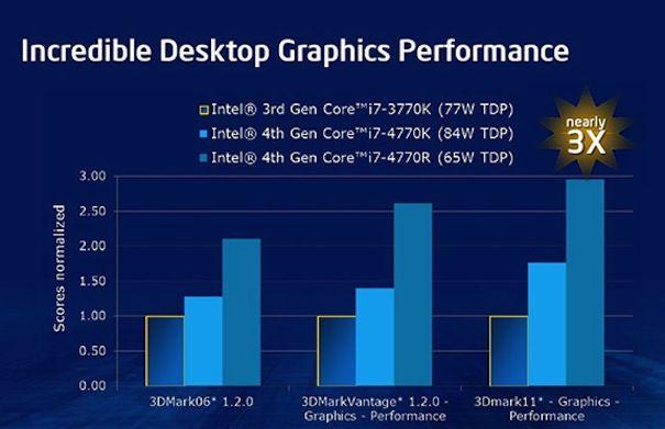 Новые процессоры iris haswell для macbook