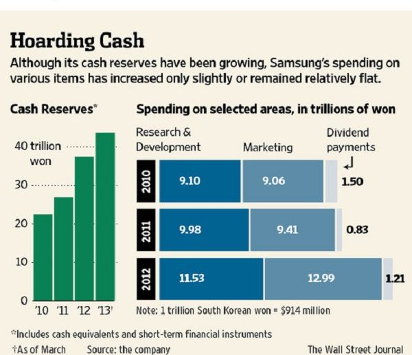 Samsung-cash-reserve