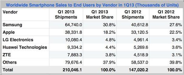 Доля Apple на мировом рынке смартфонов