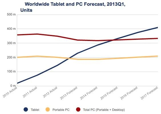 idc_tablet_pc_projections (1)
