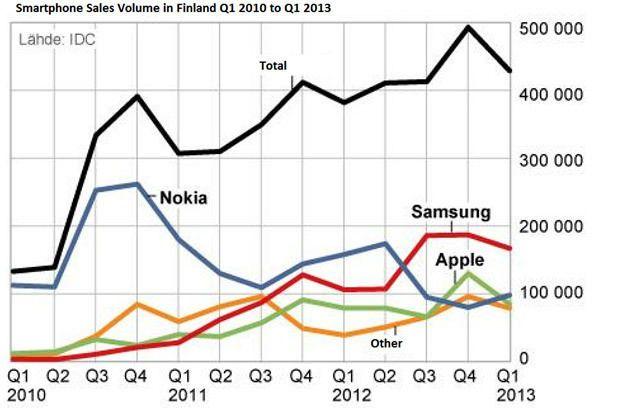 продажи Nokia