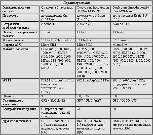 Характеристи nokia lumia 920, 925, 928