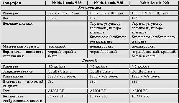 Сравнение nokia lumia 920, 925, 928