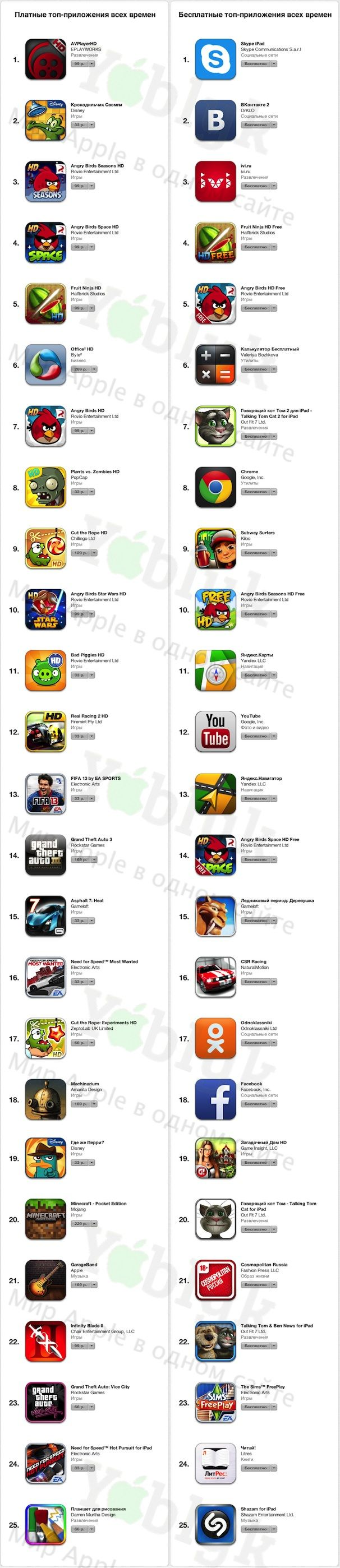 top_app_store_yablyk