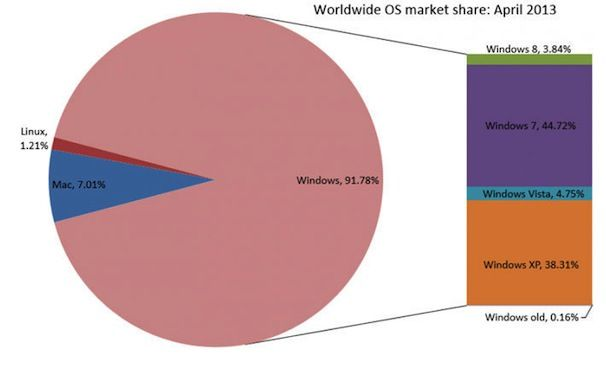 windows 8 продажи