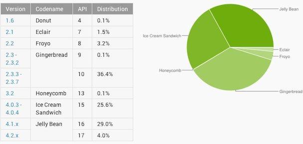 распространение Android
