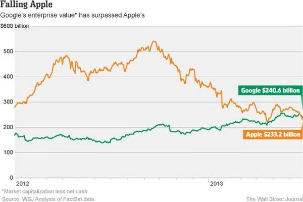 Google против Apple