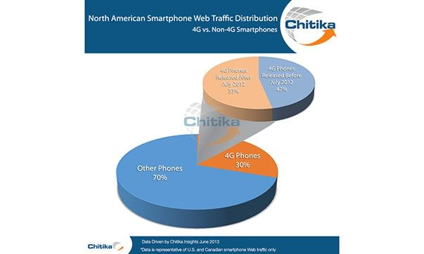 Chitika_iphone_4g_traffic