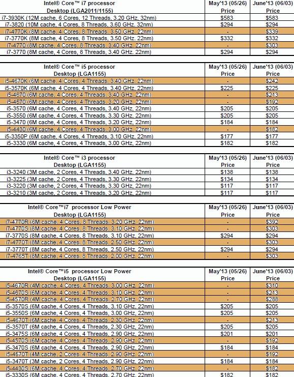 Цены мобильных процессоров Intel haswell
