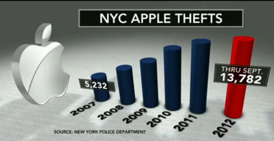 NYC Apple thefts