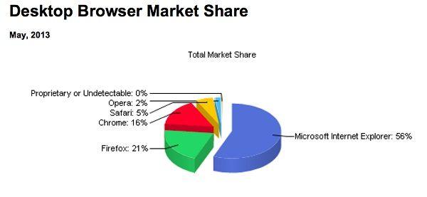 NetApplications-mobile-web-usage-201305-chart-002 (2)