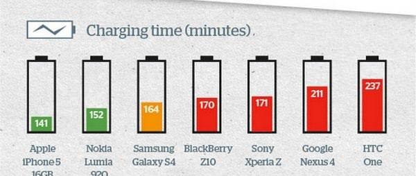 сравнение аккумуляторов смартфонов