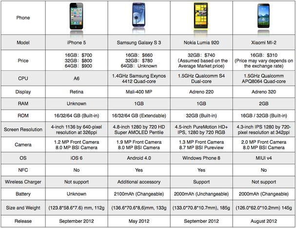 Xiaomi Mi 2 против iPhone 5