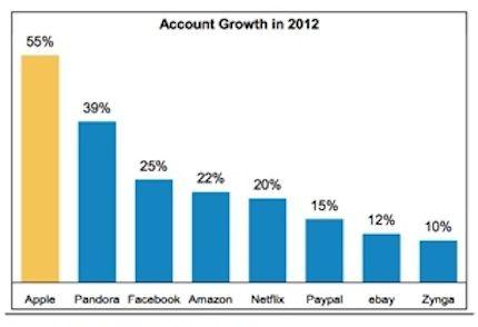 рост числа базы аккаунтов Apple