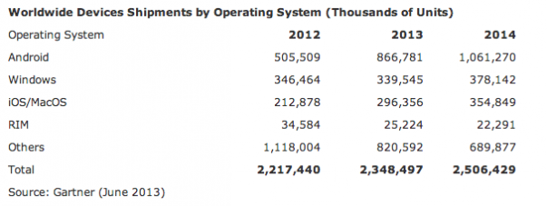 apple-device-shipments-by-os