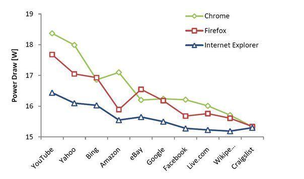 Браузеры Internet Explorer Mozilla Chrome