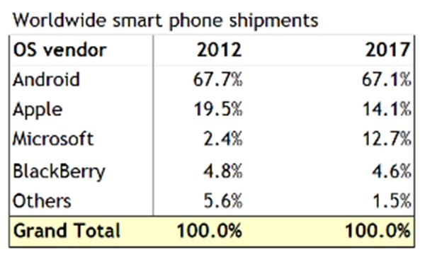 canalys-smartphone-market-share-2017