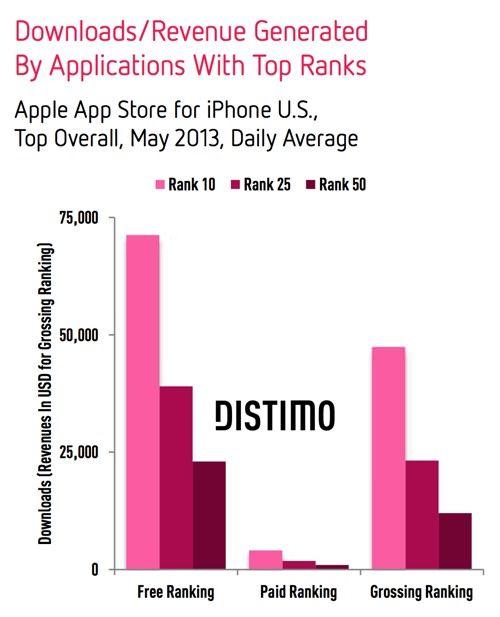 app store топ 10 для iPhone