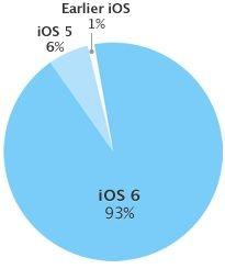 распространение iOS