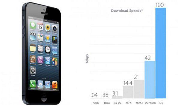 Apple ограничивает скорость