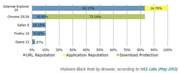 Сравнение браузеров Internet Explorer, Google chrome, Safari, FireFox