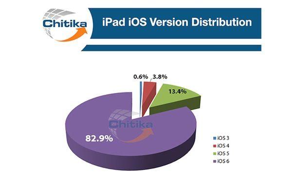 iOS 6 установлена на 83% iPad