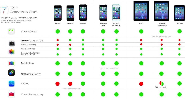 Совместимость iOS 7 с устройствами Apple