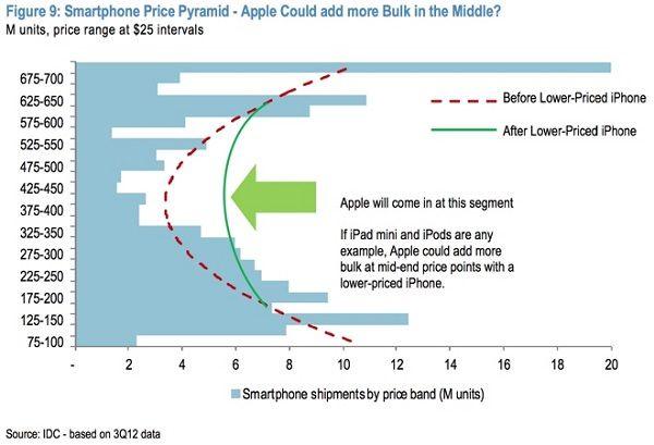 Поставки Apple смартфонов