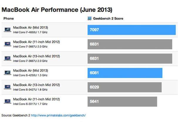 macbook air 2013 тесты производительности benchmark