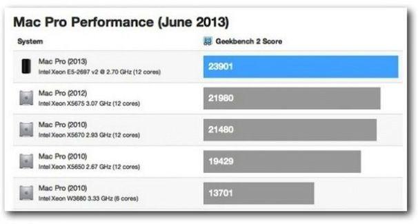 mac pro 2013 benchmark тесты