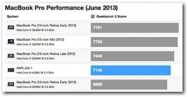 macbook pro benchmark тесты