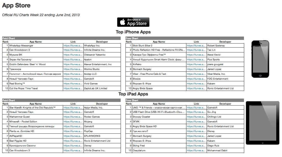 рейтинг игр в российском App Store