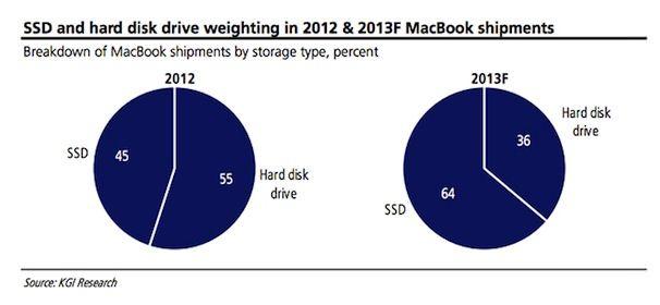 ssd-hard-disk-in-macbook-pro-macbook-air