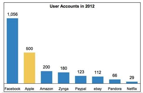 количество аккаунтов различных IT компаний