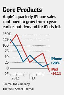 Apple-Q212-iPad-and-iPhone-sales-WSJ