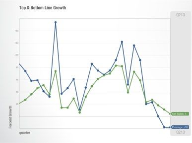 Apple-top-and-bottom-line-growth