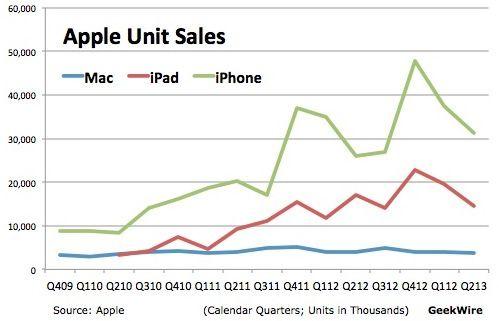 Apple-units-sales-Geekwire-001