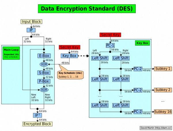 Уязвимость SIM-карт