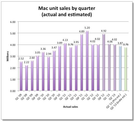 продажи mac