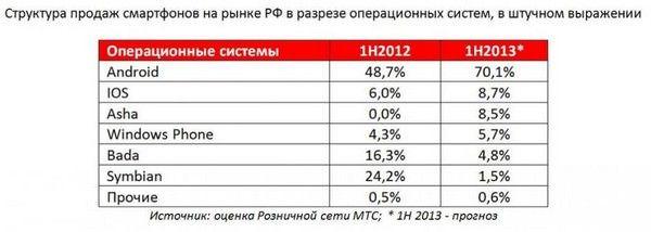 российский рынок смартфонов