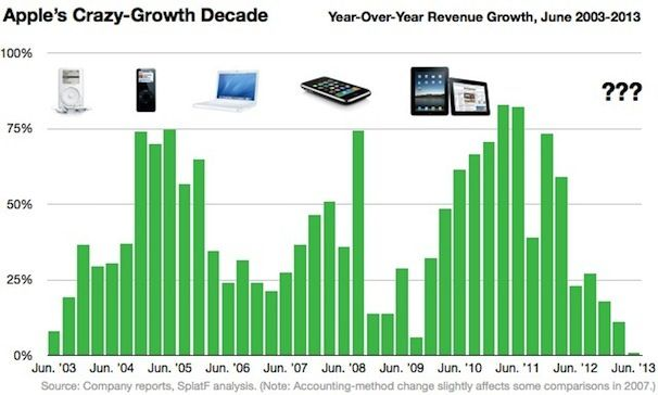 chart-apple-devices