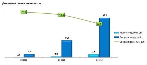 планшеты в 2013 году подешевели