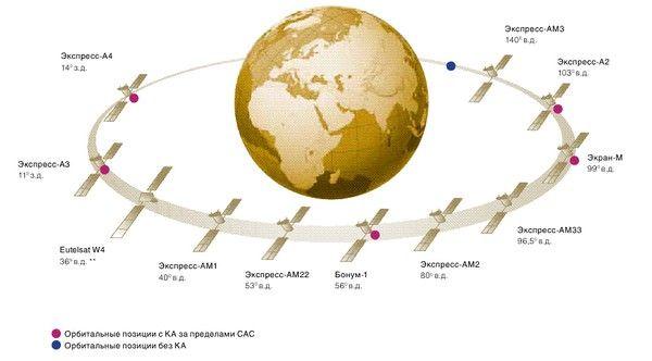 Безлимитный спутниковый интернет