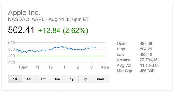 Фил Шиллер продал акций компании почти на 20 миллионов
